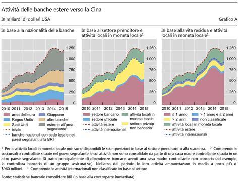 banche estere esposizione banche estere verso la cina ilsole24ore