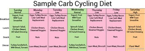 carb cycling a daily meal plan to get started 25 best ideas about carb cycling on pinterest macro