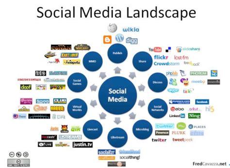 are senior executives really sociable 2020 marketing