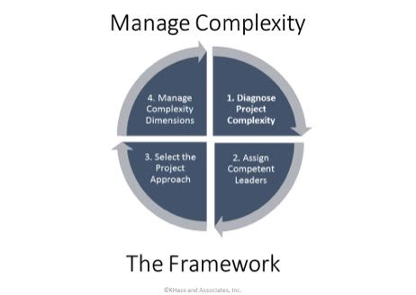 wp sifu we manage your how to manage a complex project projectmanager com