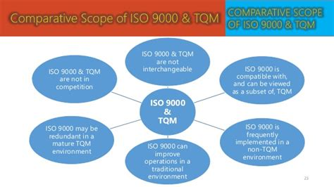 certified total quality manager ctqm international standard in total quality management books image gallery iso 9000