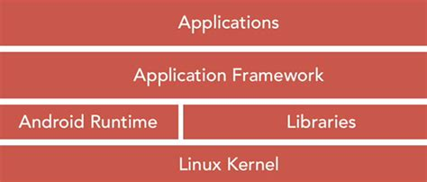 tutorial build android kernel tutorial 2 android architecture