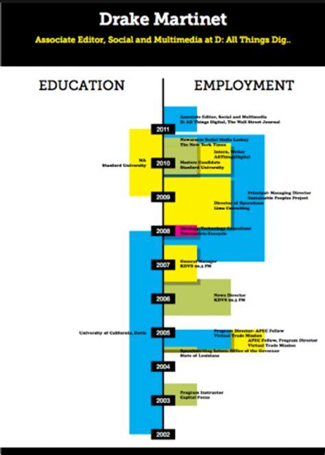 data visualization resume resume ideas