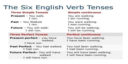 apa format verb tense verb tense of research paper