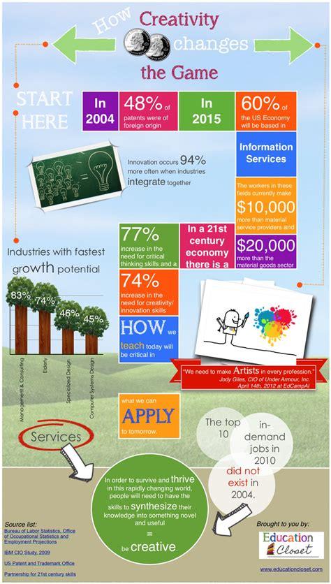 innovation design in education aside infographics