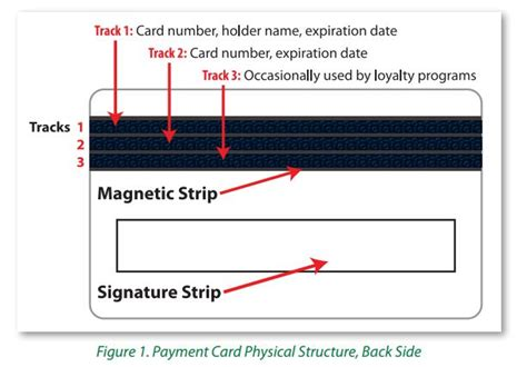 Credit Card Magnetic Format Booking A Hotel This Season Beware Of Credit Card Malware Targeting Hotels