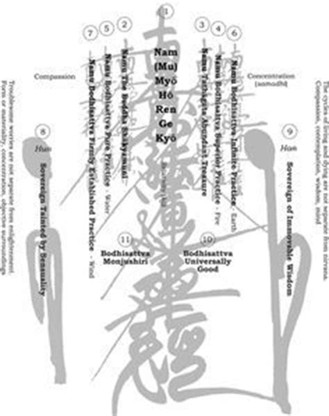 Muster Your Faith And Pray To The Gohonzon Gohonzon Diagram Buddhism Buddhism