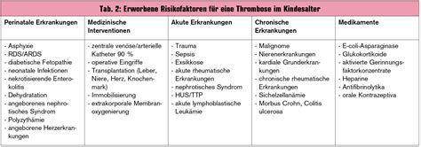 innere thrombose serie ven 246 se thromboembolie die thrombose bei kindern