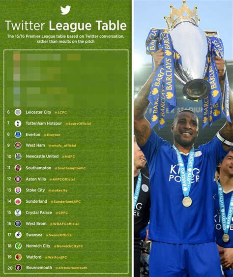 epl twitter 6 leicester city premier league twitter mentions 2015
