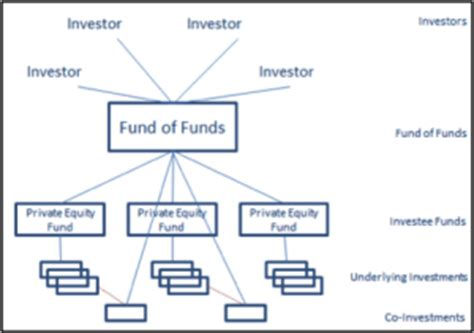 equity fund structure diagram funds to mobilise commercial capital the exle