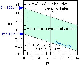 diagramme potentiel ph eau fer electrochemistry 4 the nernst equation chemwiki