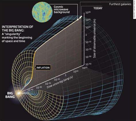 La inflación cósmica | Ciencia | La Ciencia de la Mula Francis Juan Manuel Lopez
