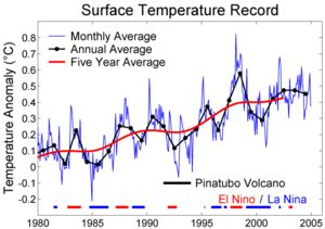average global temperature by year table instrumental temperature record