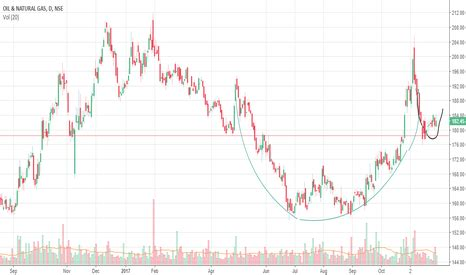 candlestick pattern for ongc ongc stock price and chart tradingview