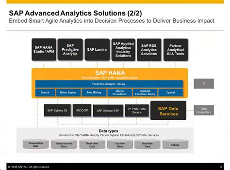 sap predictive analytics the comprehensive guide sap press rheinwerk publishing books why sap acquired kxen getting serious on analytics