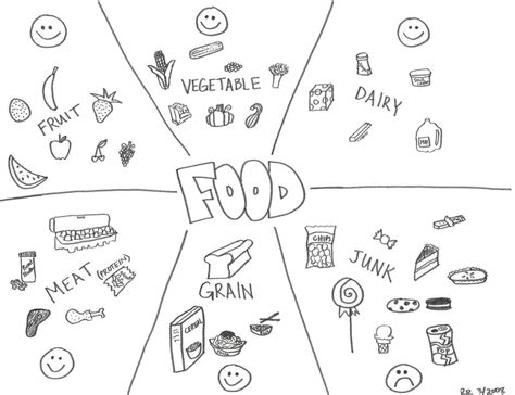 Free Coloring Pages Of Healthy And Unhealthy Healthy And Unhealthy Foods Coloring Pages
