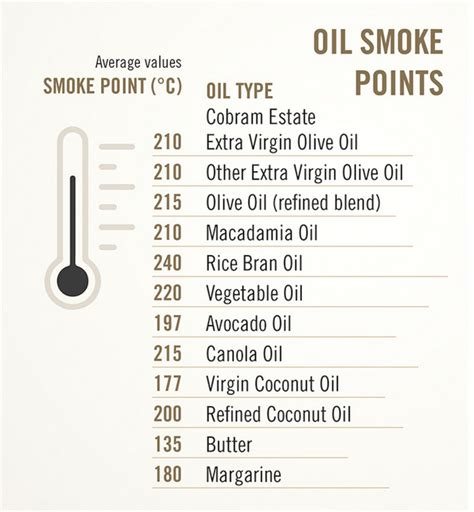 top 28 what is the smoke point of olive cooking oil smoke point chart old discussions
