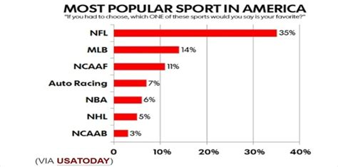 nba arena news nba is 5th most popular sport in usa