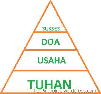 Paradigma Paradigma Awal Dari Kesuksesan segitiga kesuksesan atau segitiga kegagalan