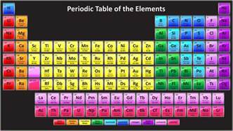 modern periodic table of elements free images pictures