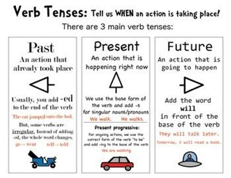 tenses present tense past tense future tense illustrated books best 25 verb tenses ideas on tenses