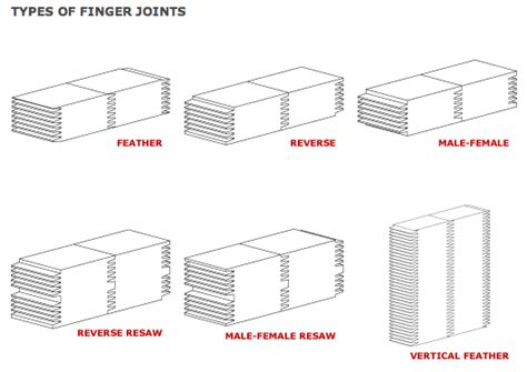 Types Of Wood Joints And Uses by Types Of Wood Joints Wooden Plans Murphy Bed Woodworking Plans Commandmentear