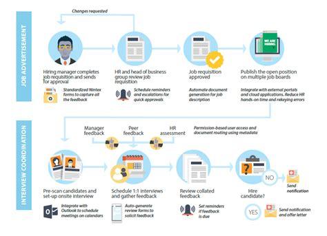 recruitment workflow recruitment process automation singapore total ebiz