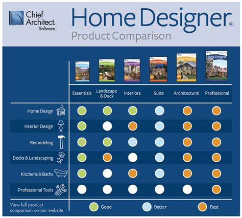 home designer product comparison