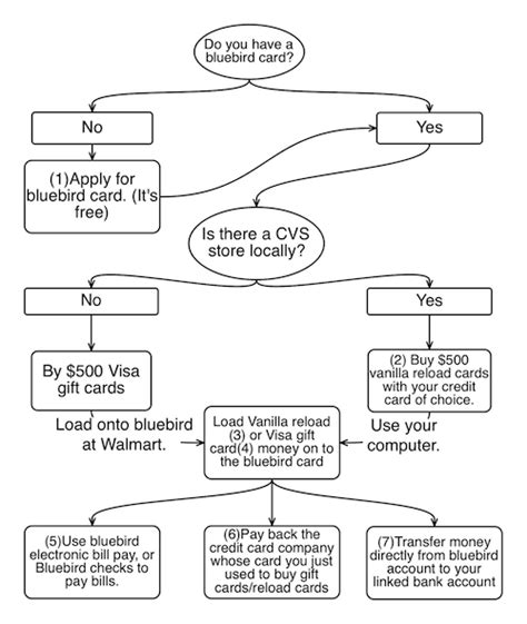 flowchart for leap year or not flowchart for leap year or not create a flowchart