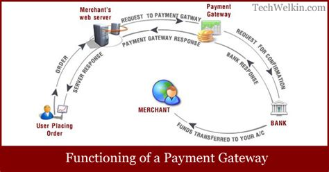 Online Money Making In India Without Fees - list of best payment gateways in india for online business