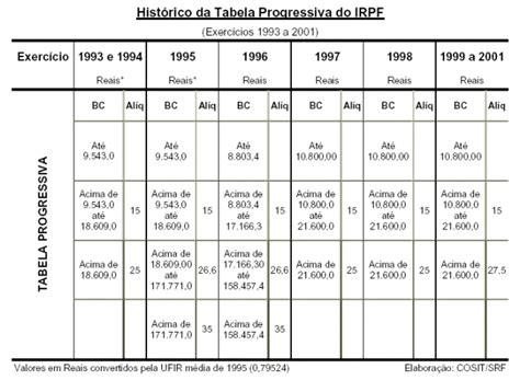 valor irrf 2016 dependente irpf imposto sobre a renda das pessoas f 237 sicas receita