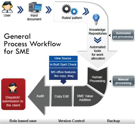 product management workflow comparison of project management software the