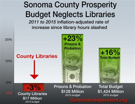 Sonoma County Divorce Records Sonoma County Library Hours Remain Cut By 25 While Prison Spending Skyrockets Huffpost
