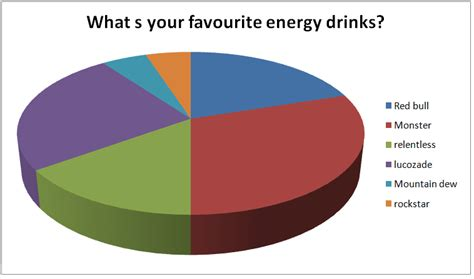 energy drink questions eneryg drinks questionnaire