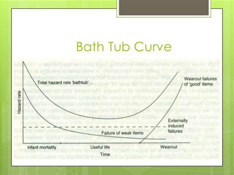 reliability bathtub curve ppt reliability engineering ppt