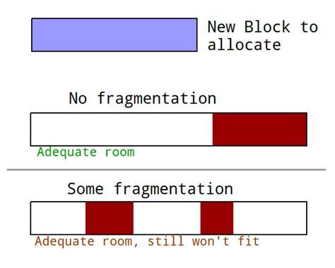 fragmentation diagram implementing kshareddatacache bloggy