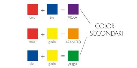 Come Si Crea Il Giallo by Colori E Coloranti Come Ricavarli Cake Design