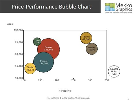 bubble chart market share slide design for powerpoint visual business intelligence tableau veers from the path