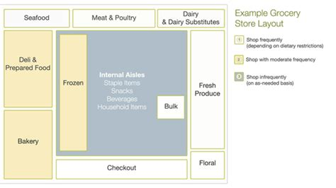 supermarket layout tricks plant based grocery shopping spiritplate