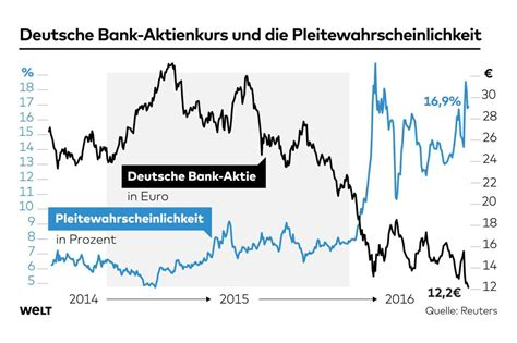 Deutsche Bank Ist Weltweit Das Gr 246 223 Te Systemrisiko Welt