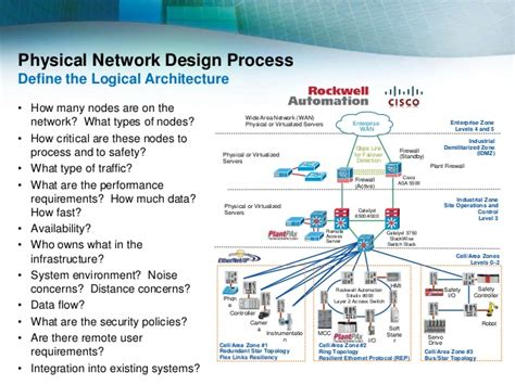 network physical layout internet of things structured approach to the physical