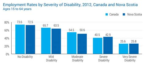 rate of pay for someone persons with disabilities careers novascotia ca