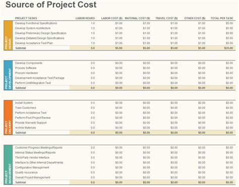 software budget template project budget template excel