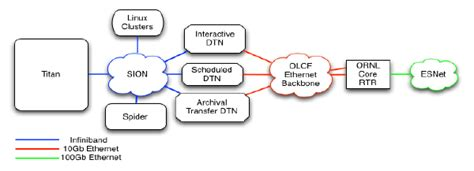data transfer diagram olcf groups work together to evaluate faster data transfer