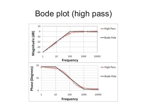 high pass filter bode plot digital signal processing through speech hearing and python