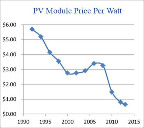 solar cell cost per watt 2016 major advance in solar cells made from cheap easy to use perovskite