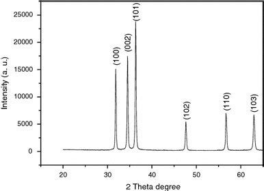 xrd pattern zno nanoparticles xrd pattern of zno nanoparticle aggregate obtained by t