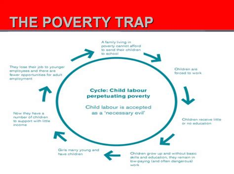 poverty cycle standard of living in madagascar poverty cycle standard of living in madagascar