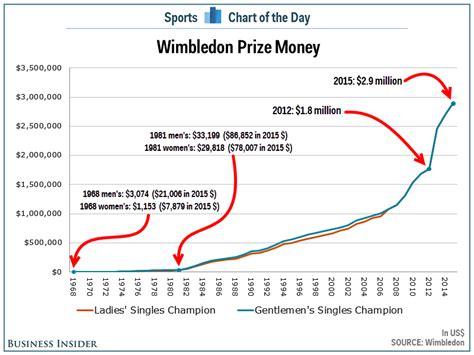 Winning Wimbledon Prize Money - wimbledon chions will win 2 9 million as prize money skyrockets business insider