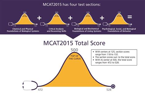 the mcat score scale